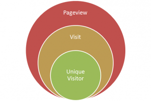 pageview-visit-unique-blog-post